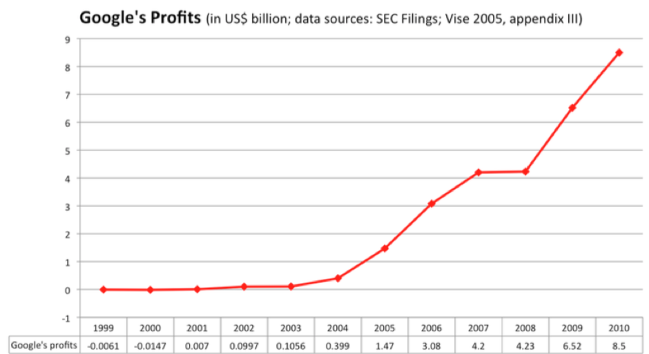 google profits