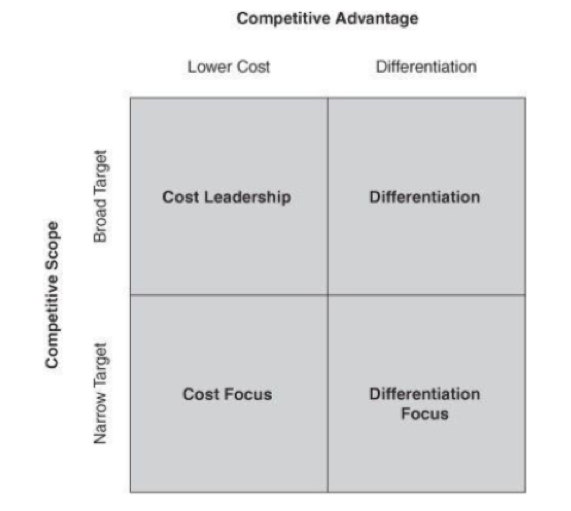 Porter Generic Competitive Advantage