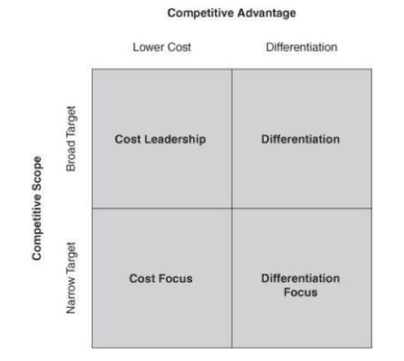 Porter Generic Competitive Advantage