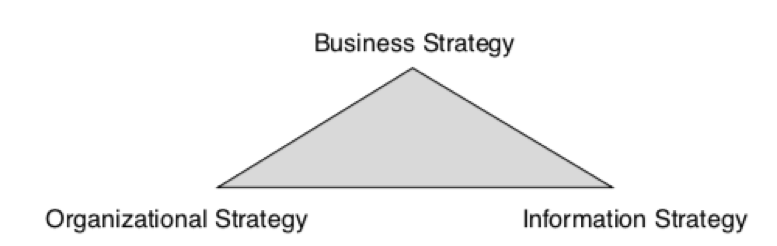 strategy triangle