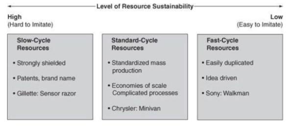 Continuum of Resource Sustainability