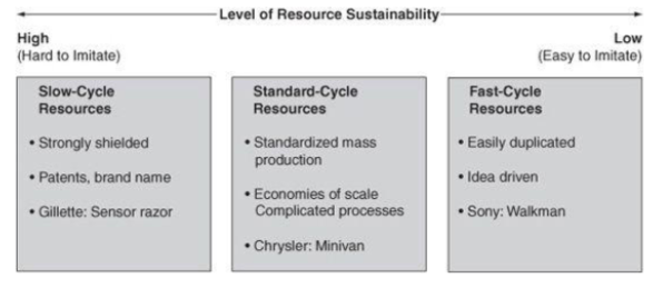 Continuum of Resource Sustainability