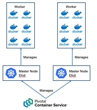 PKS and Kubernetes