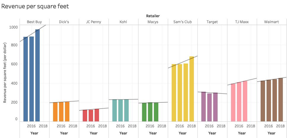 Stats on retail store size & revenue per square feet – Minh