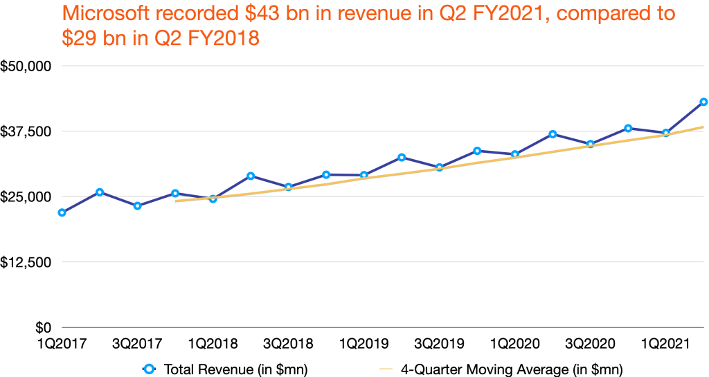 Microsoft's quarterly revenue
