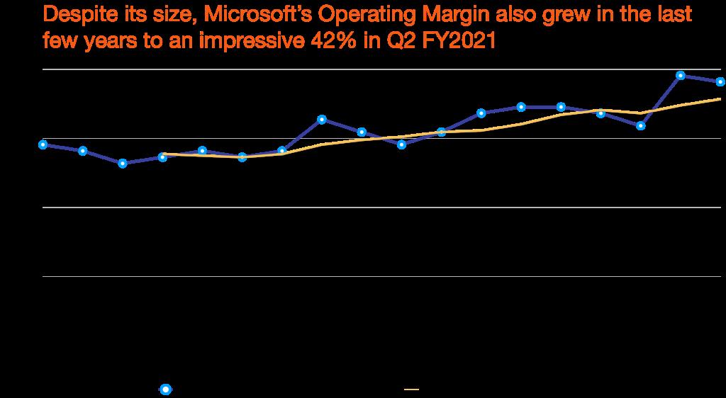 Microsoft's operating margin