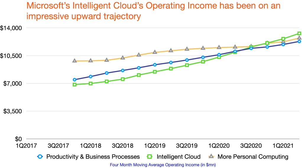 Microsoft segments operating income, including Productivity & Business Processes, Intelligent Cloud and More Personal Computing