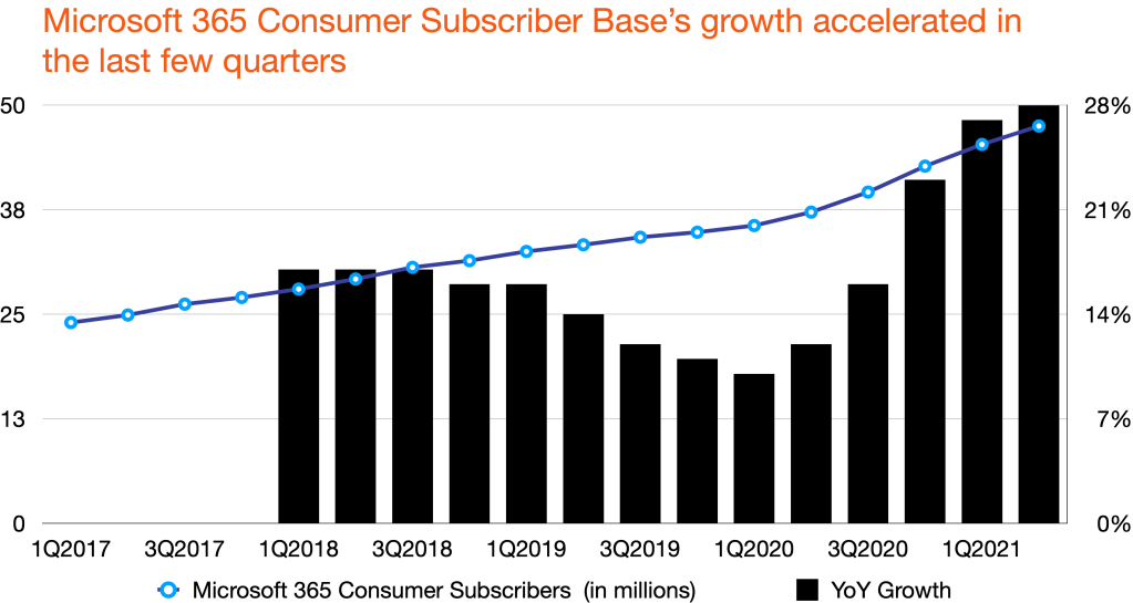 Microsoft's consumer subscriber base and YoY growth