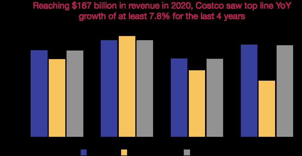 Costco's YoY revenue growth