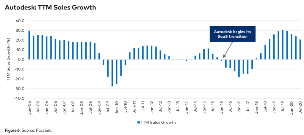 Autodesk's sales growth after its SaaS transition
