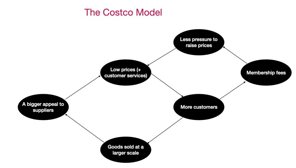 Costco model