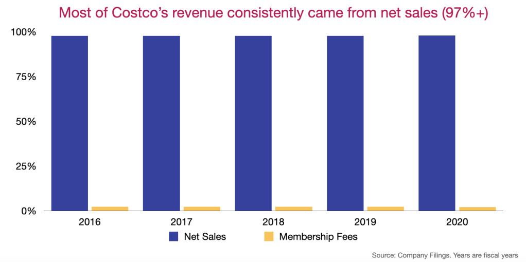 Costco's revenue breakdown