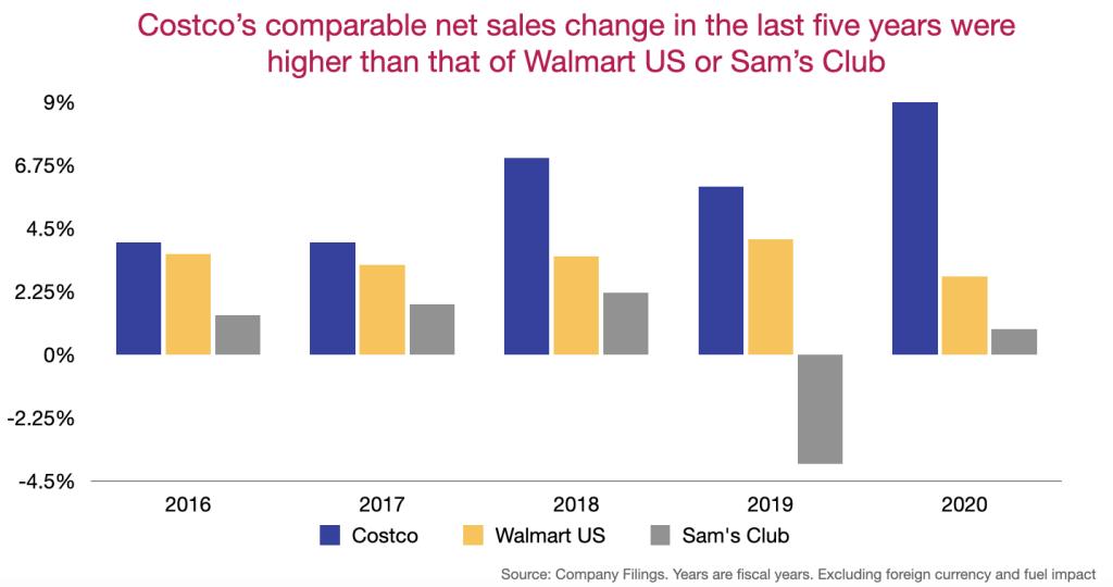 Costco's comparable net sales