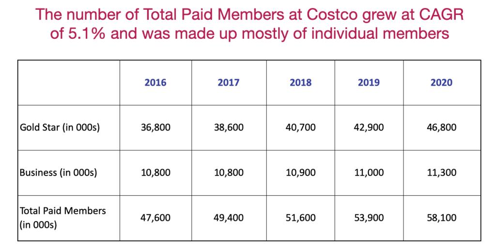 Costco's member count
