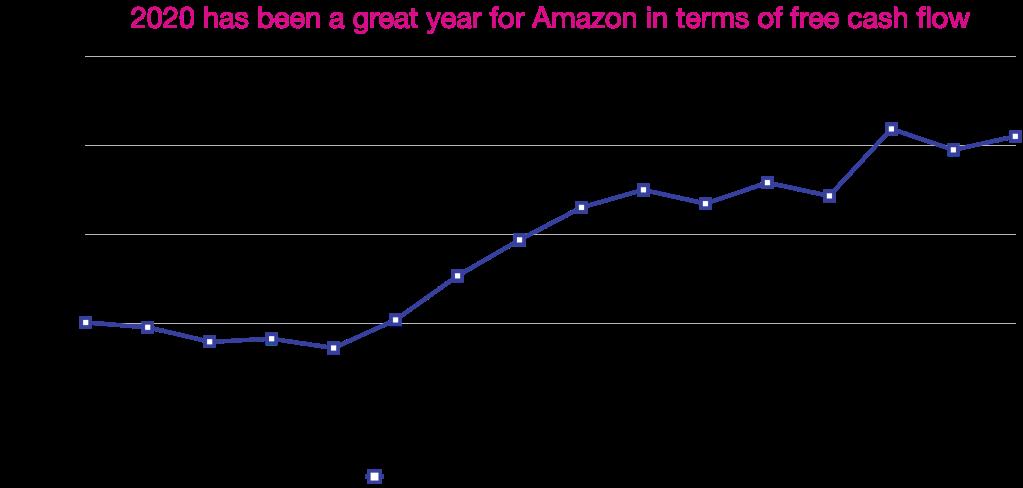 Figure 5 - Amazon's Free Cash Flow TTM