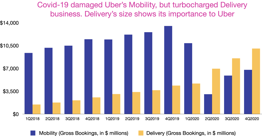 Uber's Delivery has been on fire