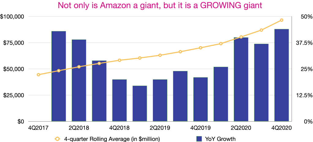 Amazon's revenue and YoY growth
