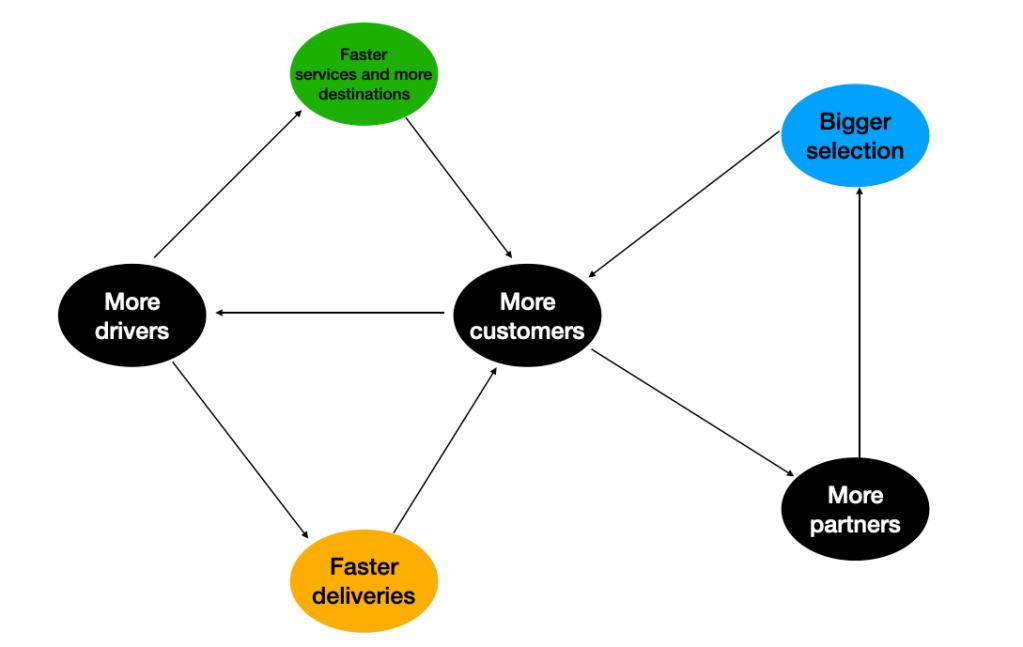 My understanding of Uber flywheel