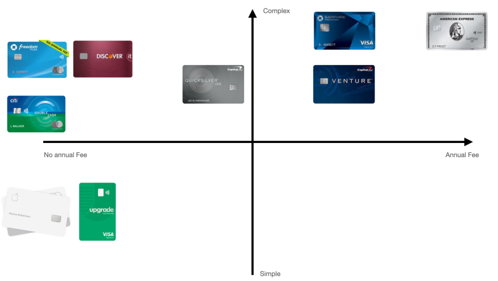 Credit card positioning