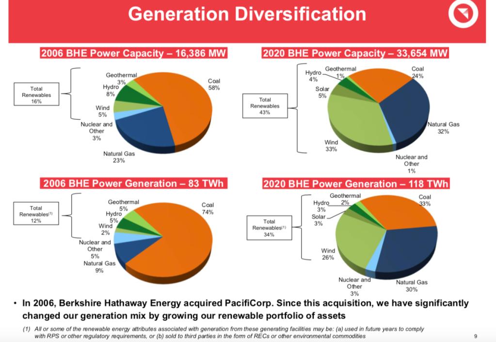 Berkshire Hathaway Energy's Renewables Output