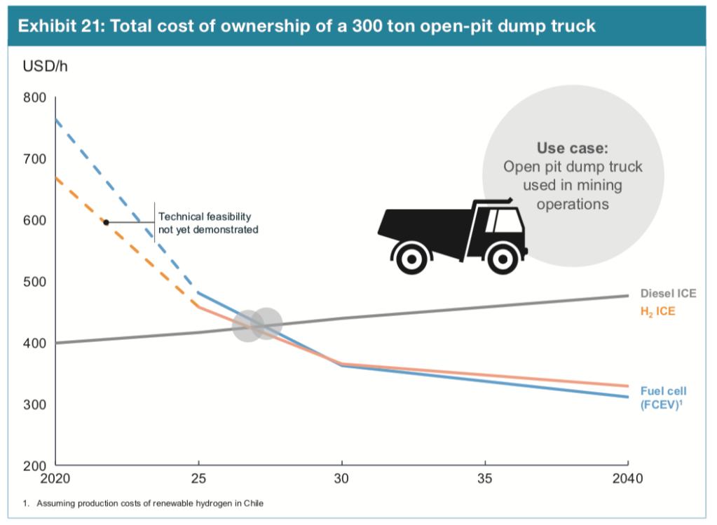 Cost of ownership of a 300-ton dump truck when using Diesel or Fuel Cells