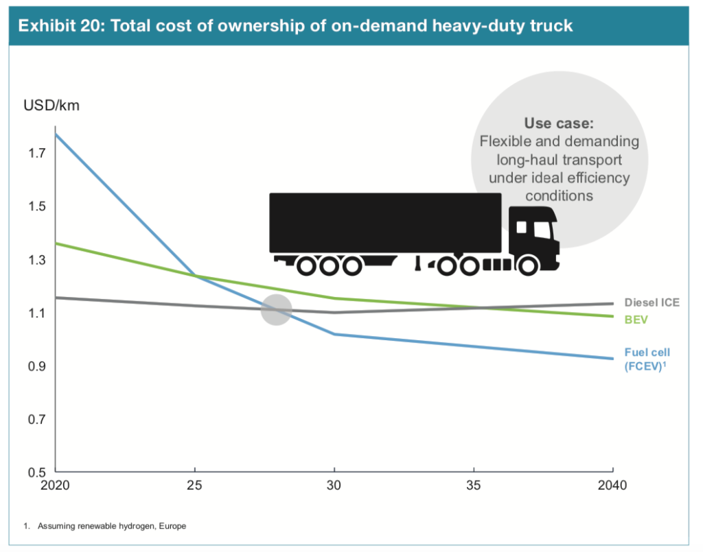 cost of ownership of a heavy-duty truck when using Diesel or Fuel Cells