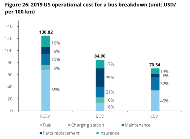 US operational cost for a bus breakdown (FCEV vs BEV)