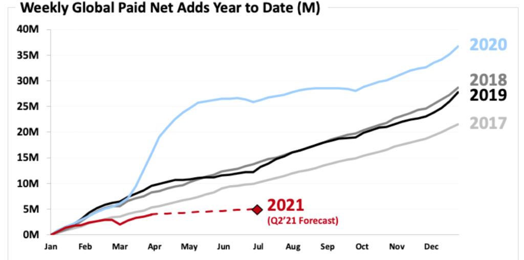 Netflix's flat forecast in net subscriber adds till Q2 FY2021