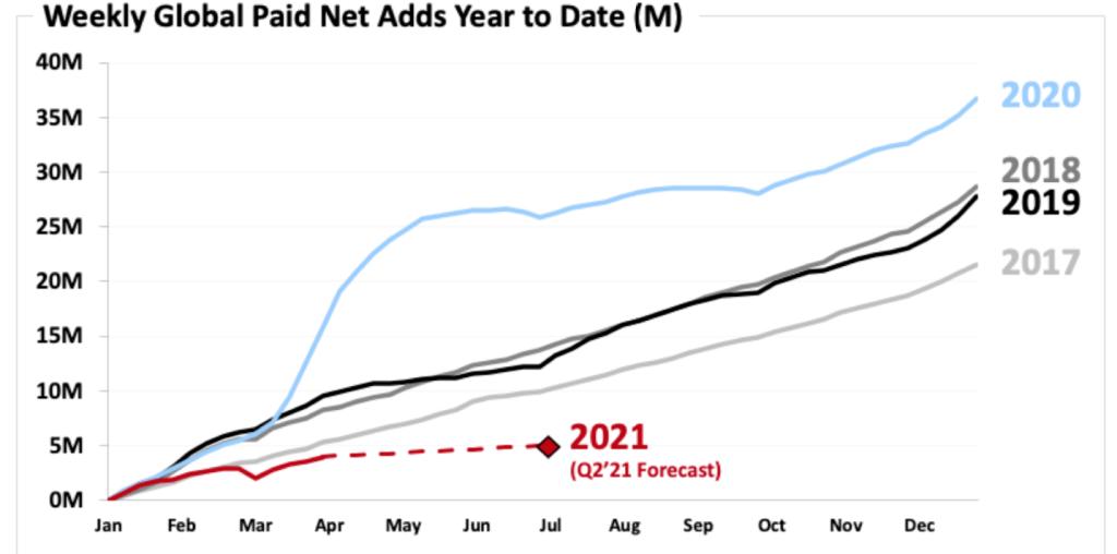 Netflix's flat forecast in net subscriber adds till Q2 FY2021