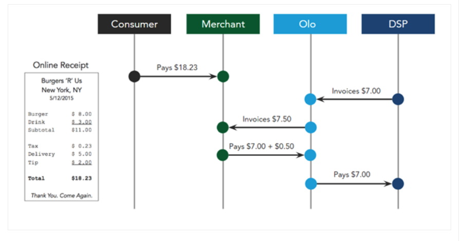Olo's Dispatch Payment Flow