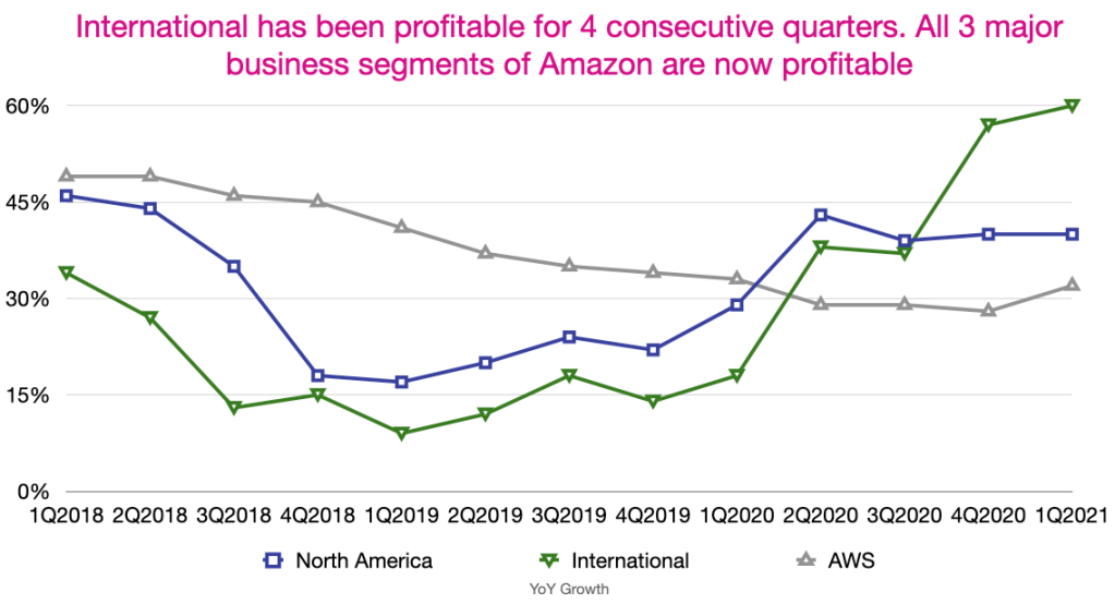Amazon's North America, International and AWS 4-quarter revenue rolling average
