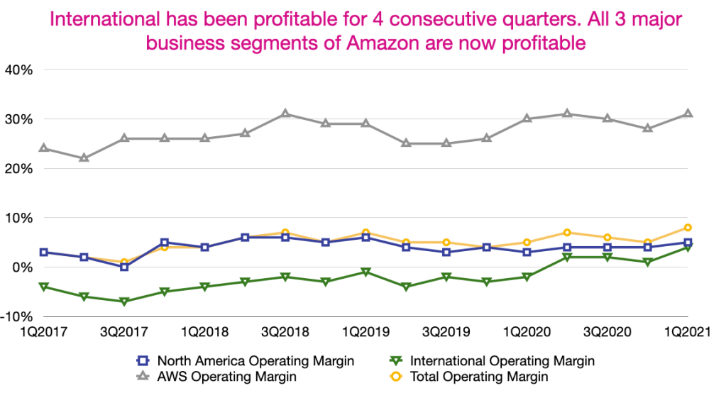 Amazon's North America, International and AWS Operating Margin