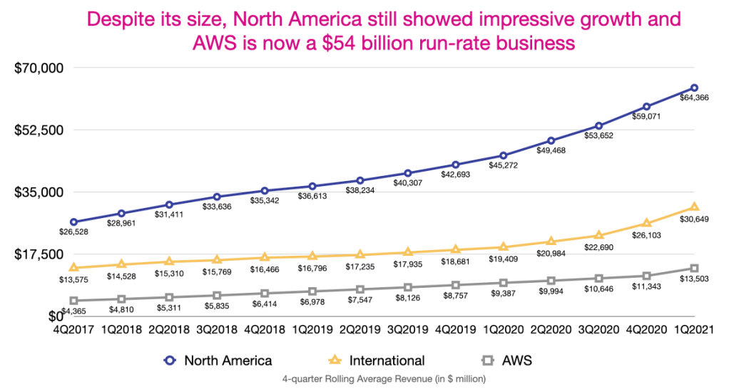 Amazon's North America, International and AWS YoY growth in revenue