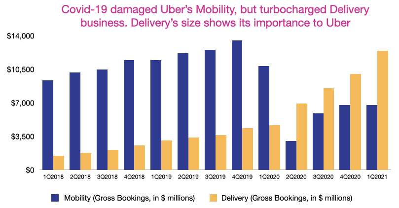 Uber's Mobility and Delivery Gross Bookings