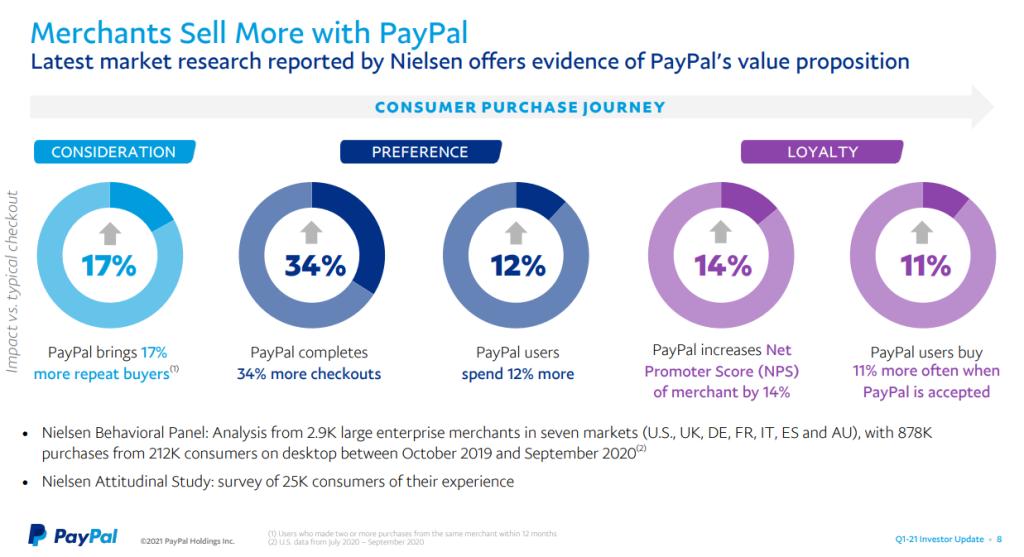 How Paypal benefits merchants