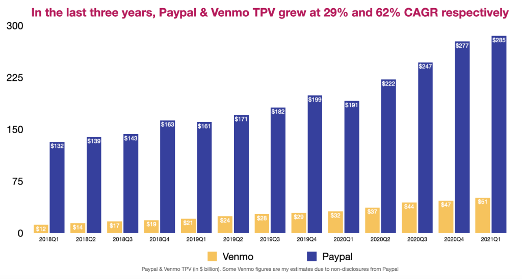 Venmo and Paypal TPV