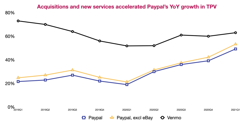 Paypal and Venmo YoY Growth in TPV