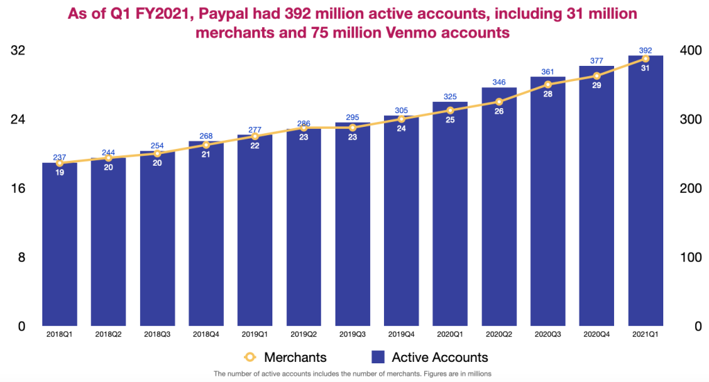 Paypal's active account base