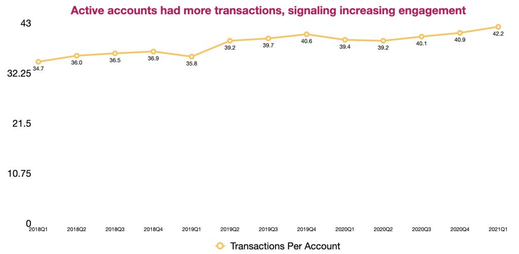 Transactions per active accounts from Paypal