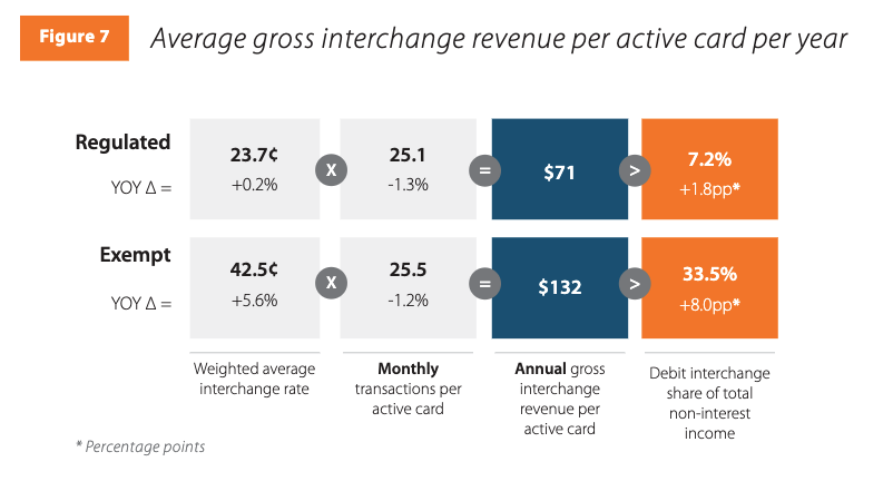 Exempt issuers earn much higher interchange revenue for debit transactions than regulated issuers