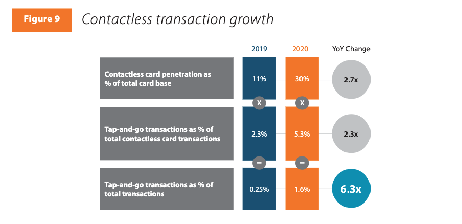 Contactless Volume Grew 6x But Still Made Up 1.6% of Debit Volume