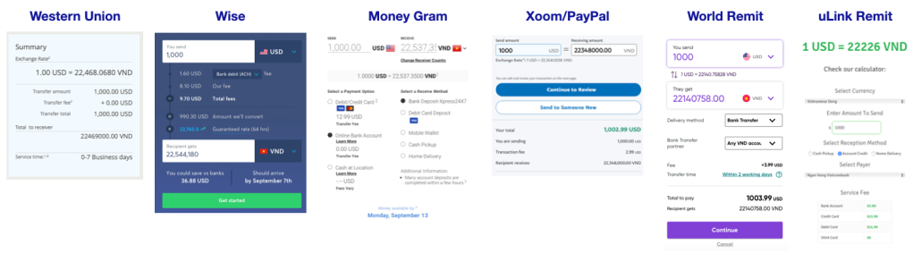 Net amount received when $1,000 is sent to Vietnam through different providers